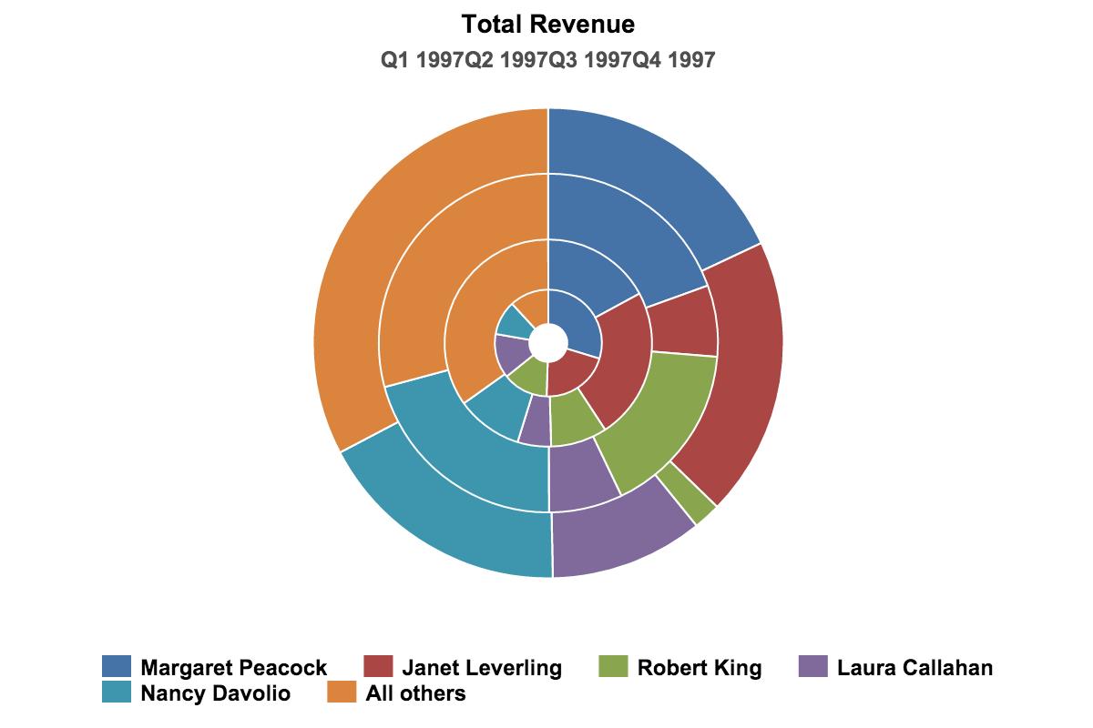Data Visualization - Stacked Donut Chart   Data Visualization   Data