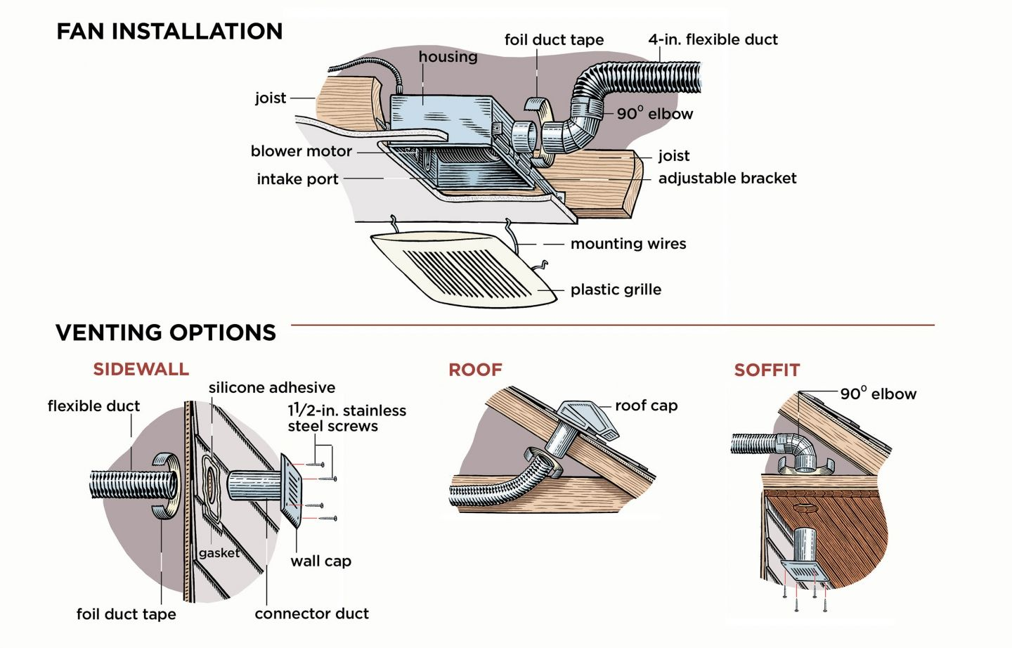 How to Install a Bathroom Vent Fan   Bathroom   Ванная, Дом Old House Exhaust Fan Wiring Diagrams on