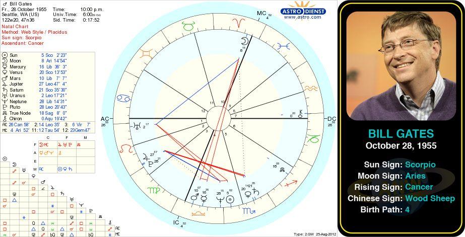 Bill Gates Birth Chart William Henry Bill Gates Iii Is An