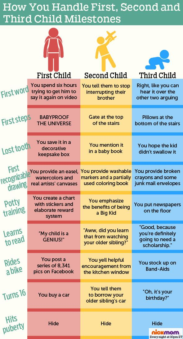 How You Handle First, Second and Third Child Milestones ...