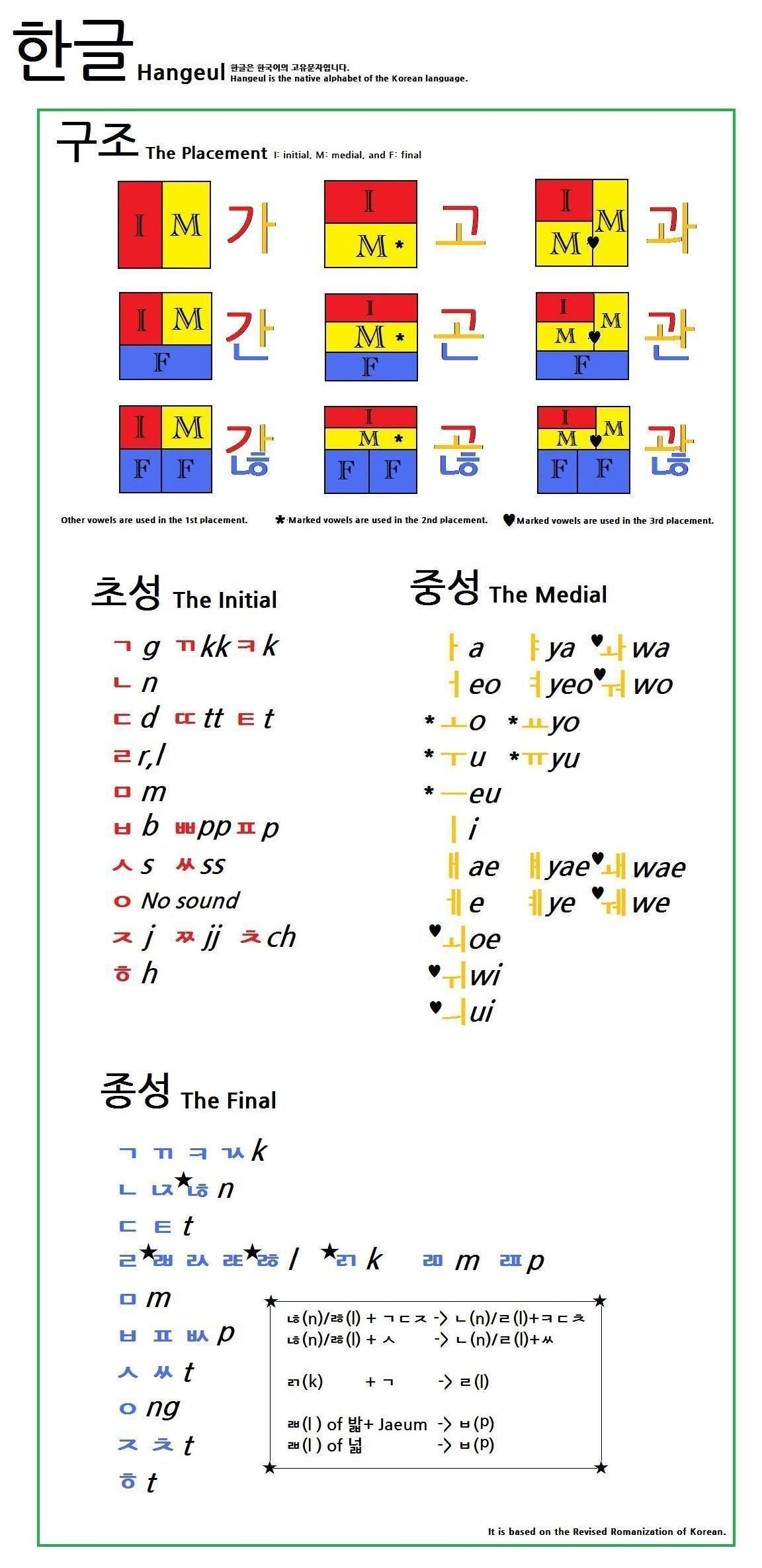 Best Of How To Memorize The Periodic Table Song Lyrics In Hindi Tablepriodic Priodic Tablepriodicsample Korean Words Learning Korean Words Korean Writing