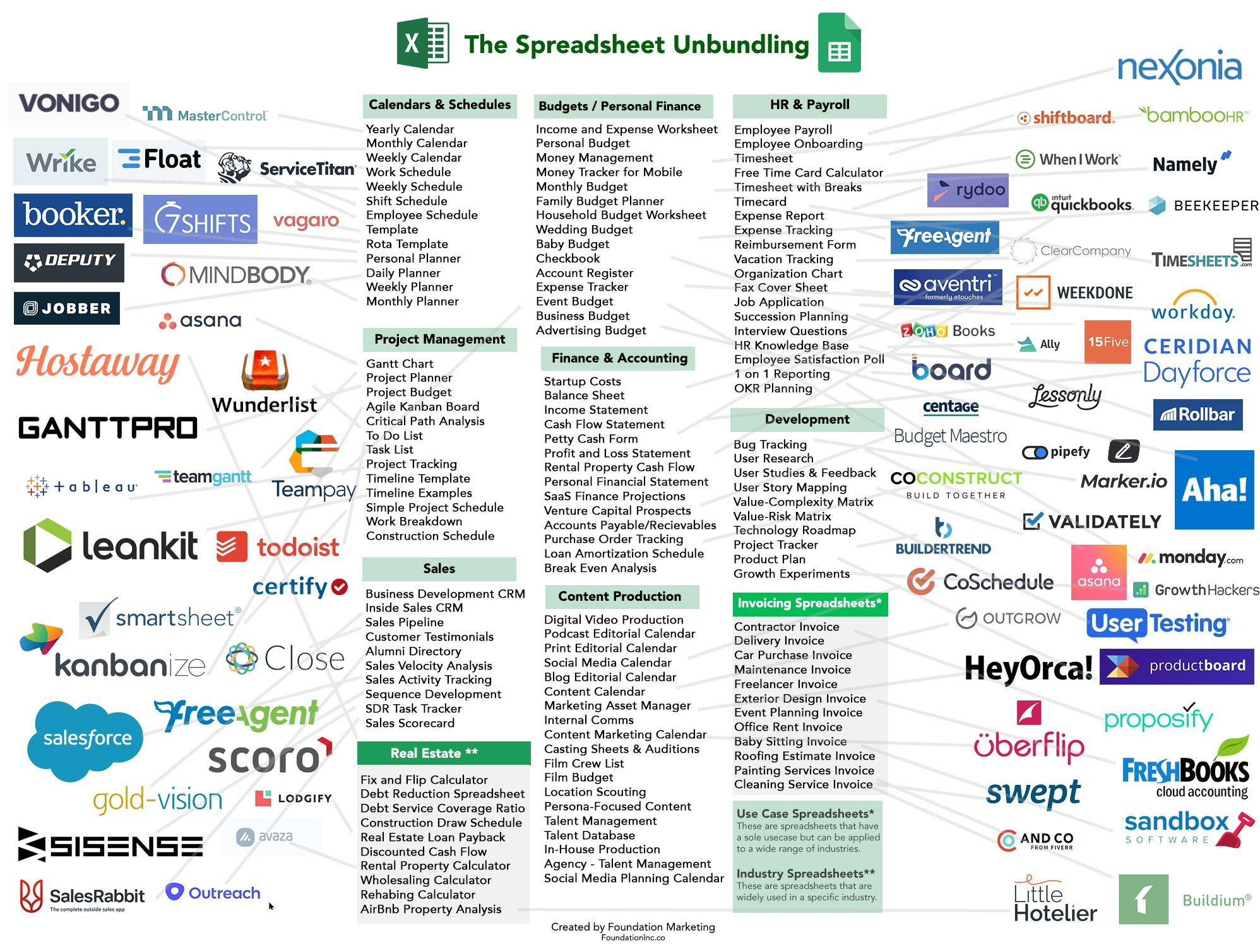 The Saas Opportunity Of Unbundling Excel