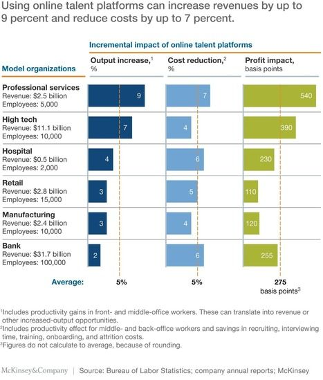 Managing talent in a digital age | McKinsey & Company