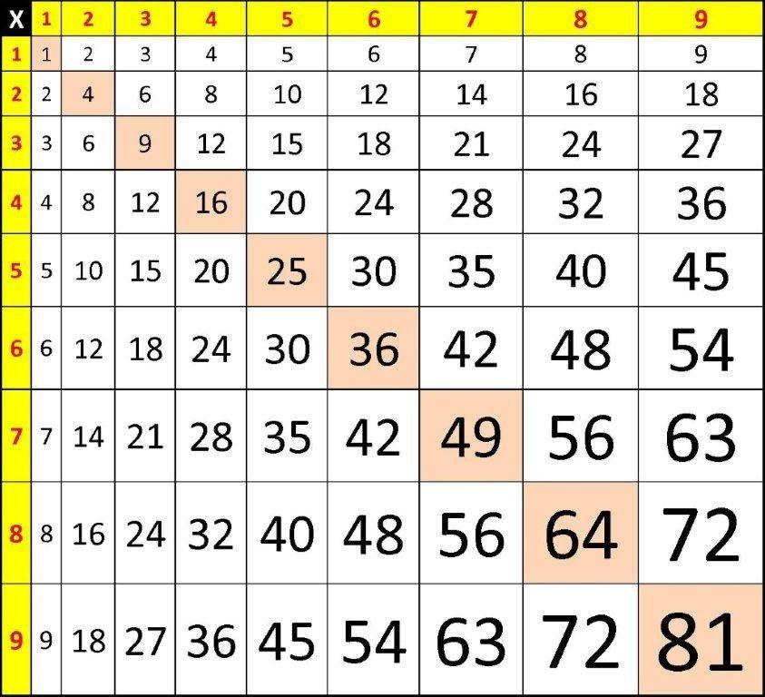 table de Pythagore : taille des chiffres croissante :-) ia22.ac ...