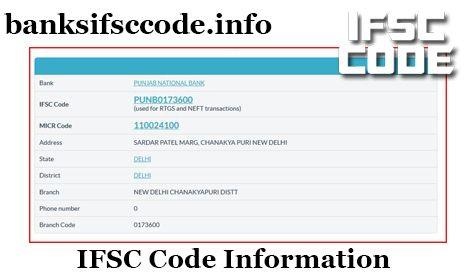 indian bank ifsc code coimbatore podanur