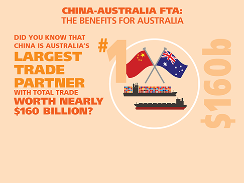 China Australia Free Trade Agreement Department Of Foreign Affairs