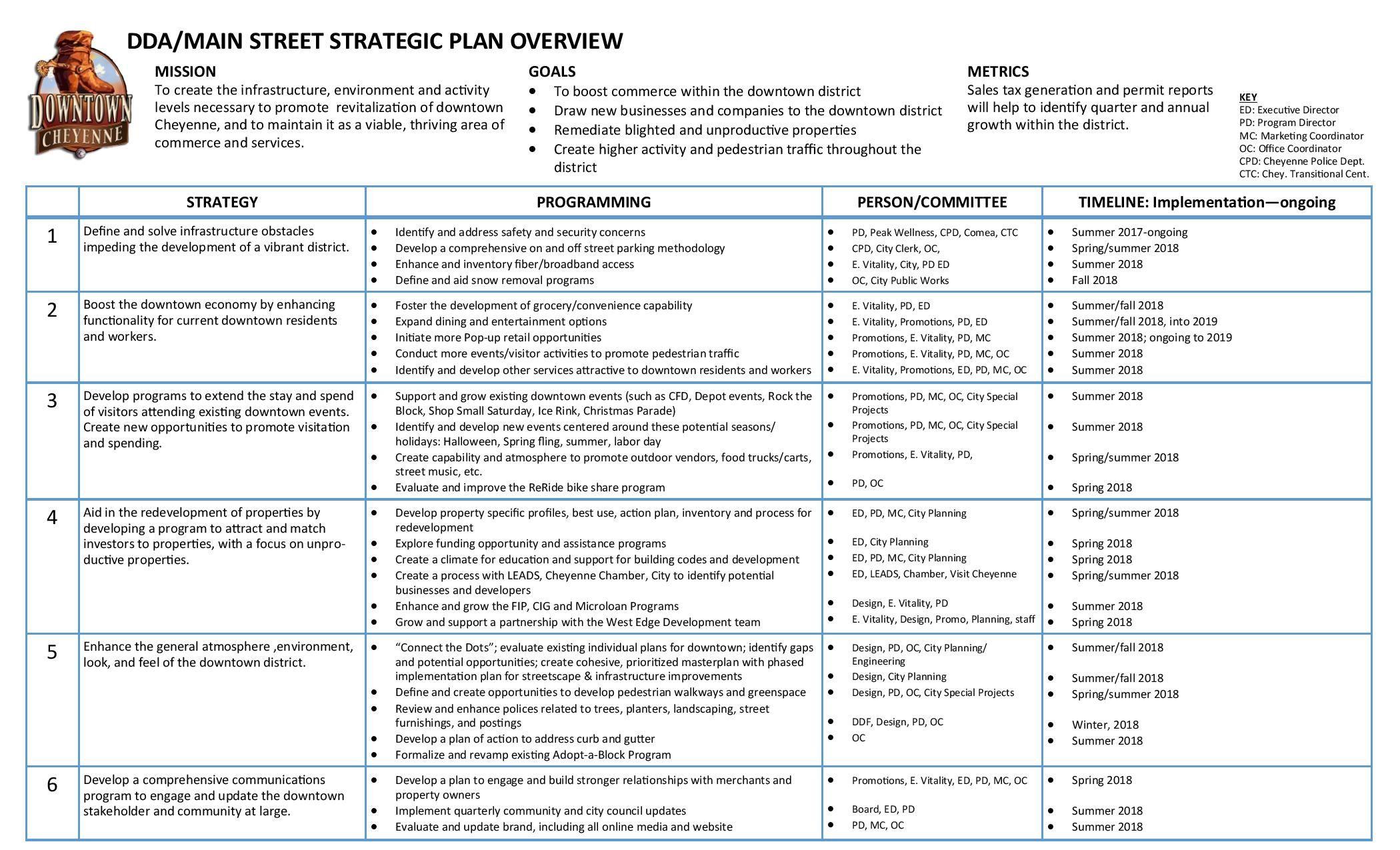 Image Result For Strategic Plan Design Strategic Planning How To Plan Plan Design