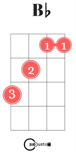 b flat ukulele chord | Ukelele Chords | Pinterest | Guitars