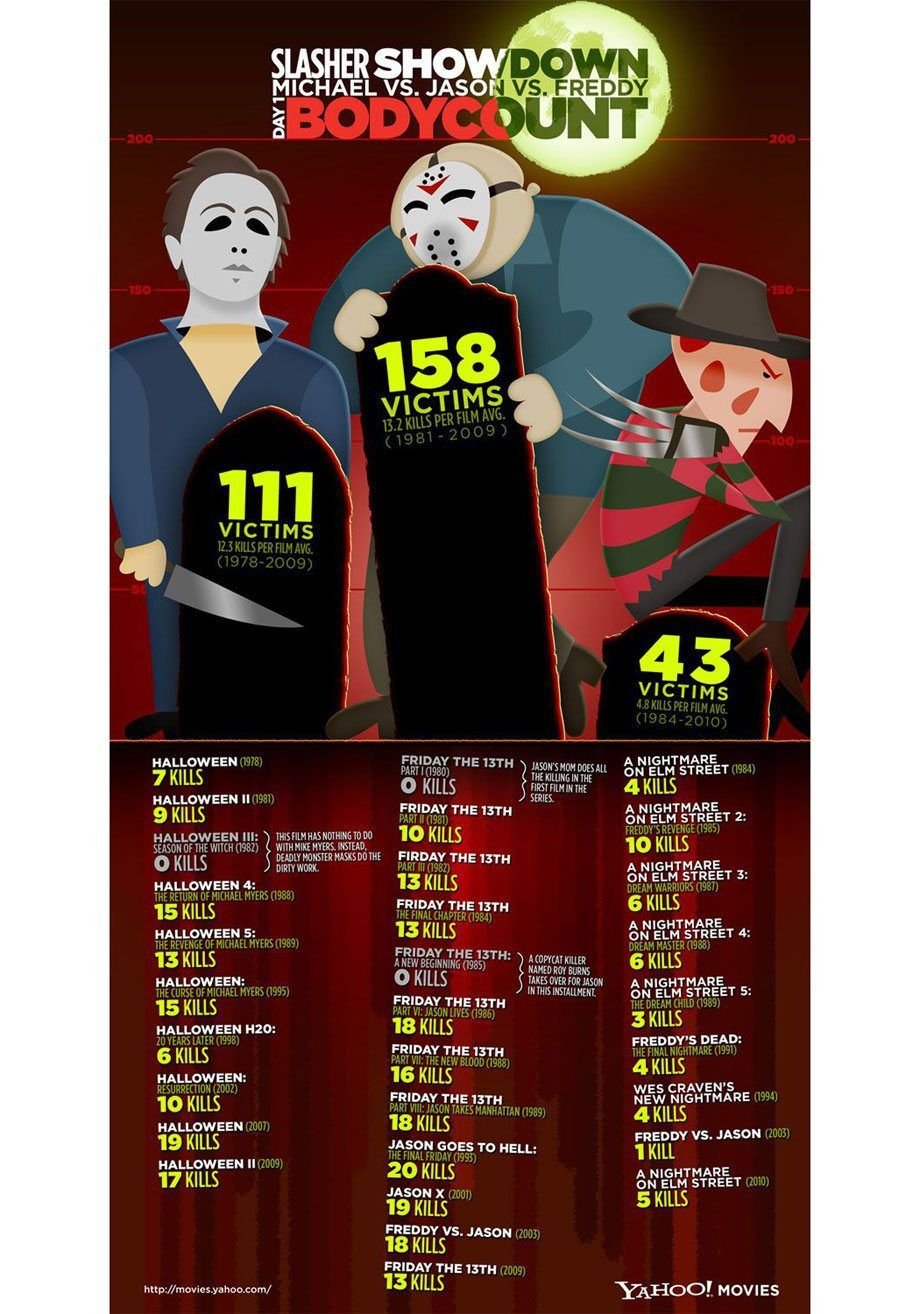 A few interesting infographics of TV and film (14 Photos)