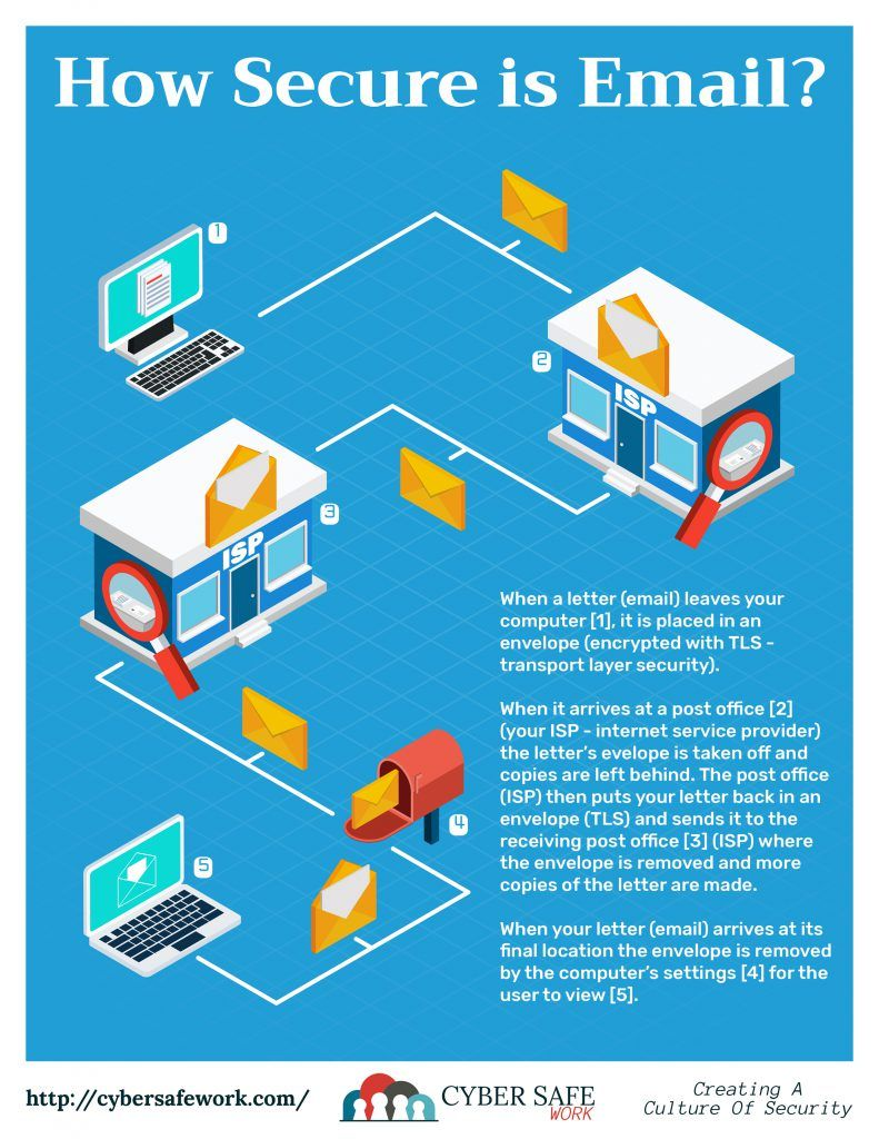 Free Cyber Security Poster Email Security Email Security Awareness Poster Cyber Security