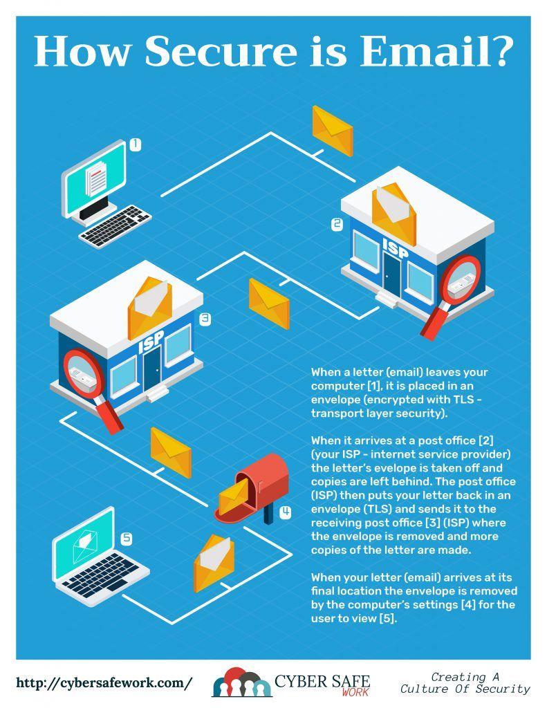Cyber Safe Work Security Awareness Poster October 2018