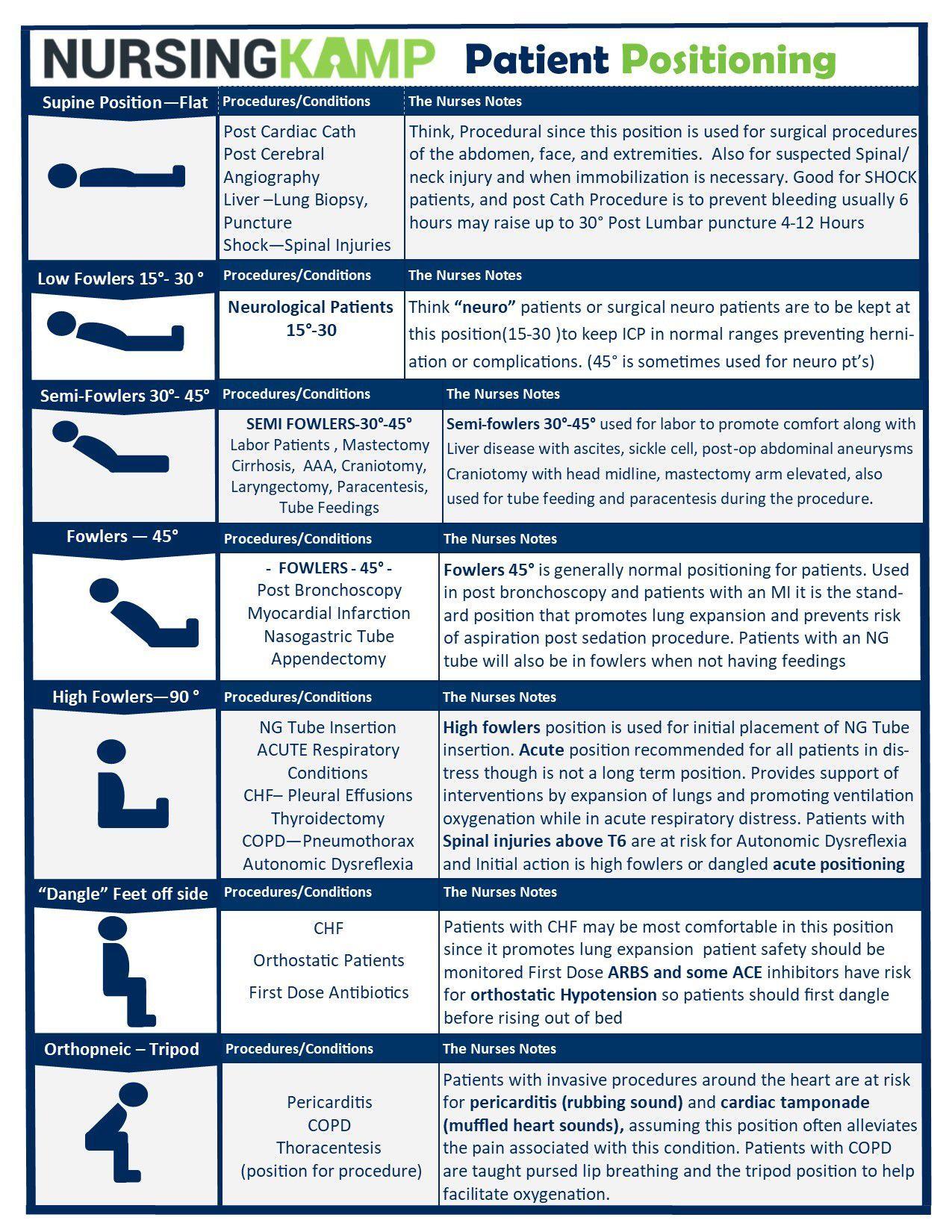 Nursing School Patient Positions Cheat Sheet