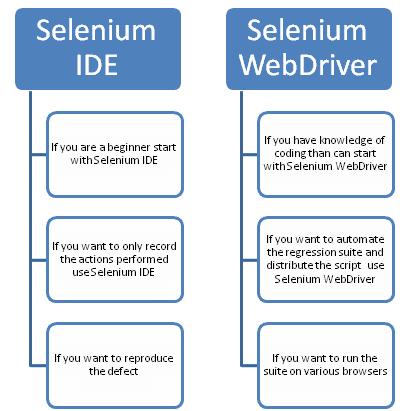 Selenium Tutorials Introduction Keep It Simple Stupid Java Cloud Computing Devops Te Nursing Student Tips Software Testing Selenium