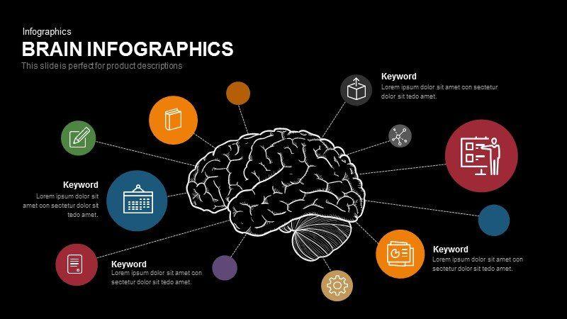 Brain Powerpoint Template And Keynote Slide In 2020 Powerpoint