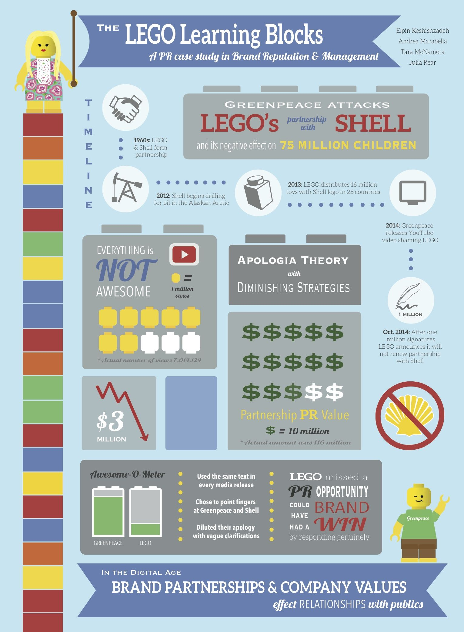 lego pr case study infographic | pr case studies for jms 585