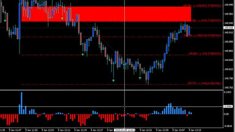 Binary Options Strategy For High Low Trading Video By The