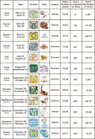 Image result for norse astrology chart | Numerologist | Zodiac signs