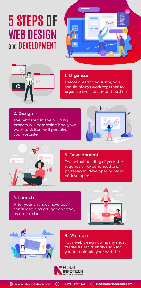5 Steps Of Website Design And Development In 2020 Website Development Process Web Development Design Web Development Infographic
