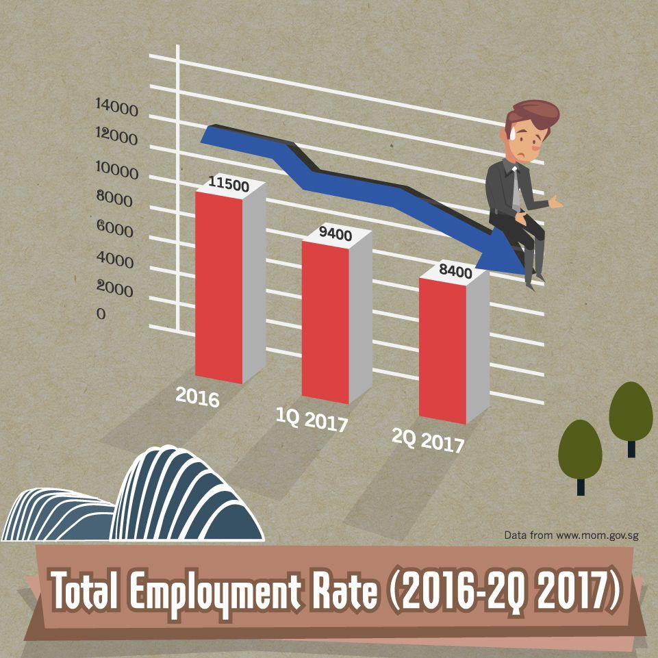 Singapore Job Market Trends. Salary. and Employment Conditions | Marketing jobs. Marketing trends. Marketing