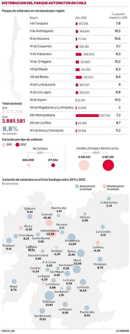 Según @INE_Chile número de vehículos en circulación en Chile superó - resume mission statement