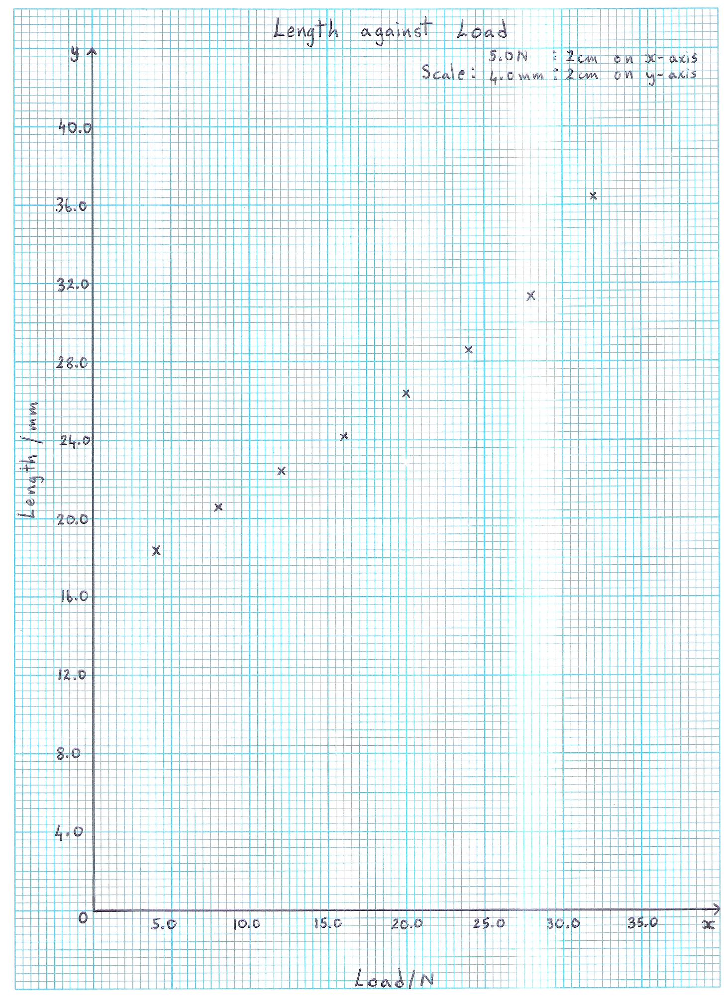 Plotting Straight Line Graphs Example 2 - Step 4 | Plotting