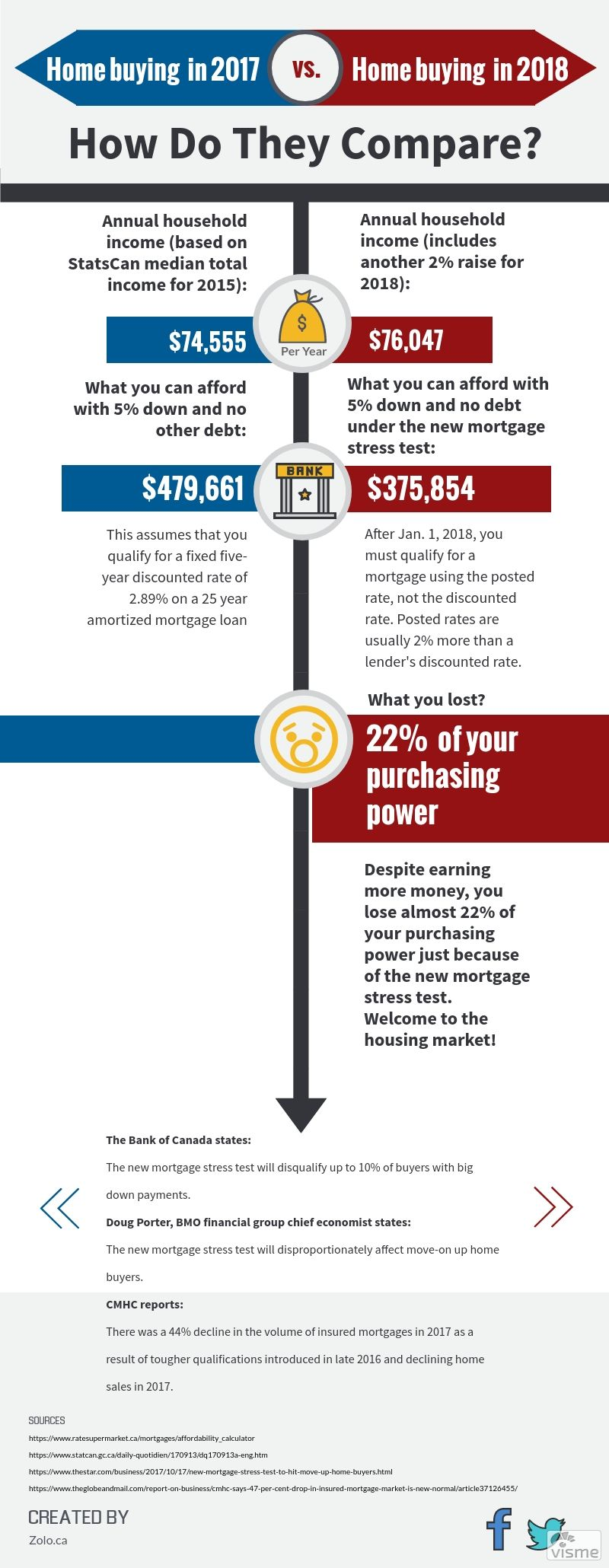 Buying A New Home Just Became More Difficult Canadian Mortgage Norms In 2018 Infographic Buying A New Home Mortgage Infographic