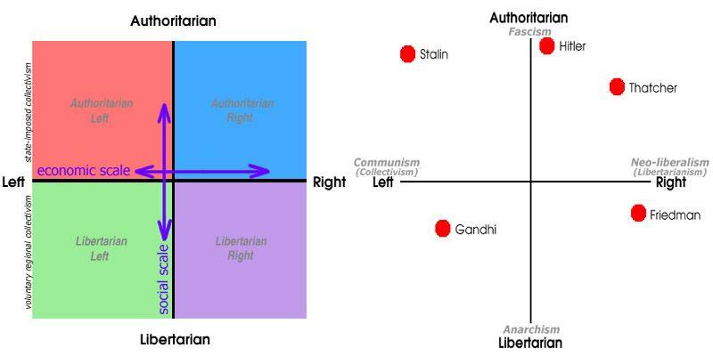 Gli Arcani Supremi (Vox clamantis in deserto - Gothian): Differenze tra Destra…
