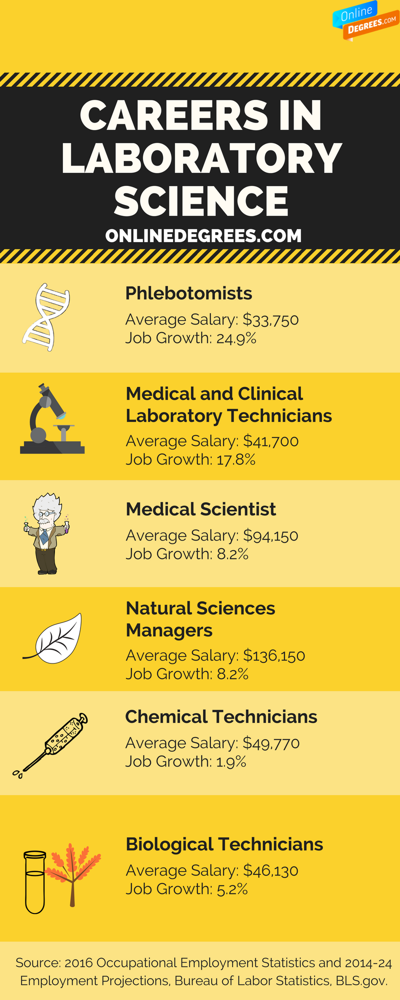 Individuals Wanting To Become A Laboratory Technician May Find Themselves Considering Ca Medical Laboratory Technician Laboratory Technician Medical Laboratory