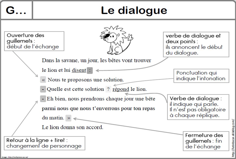Le Dialogue Dialogue Francais Francais Cm2 Ponctuation