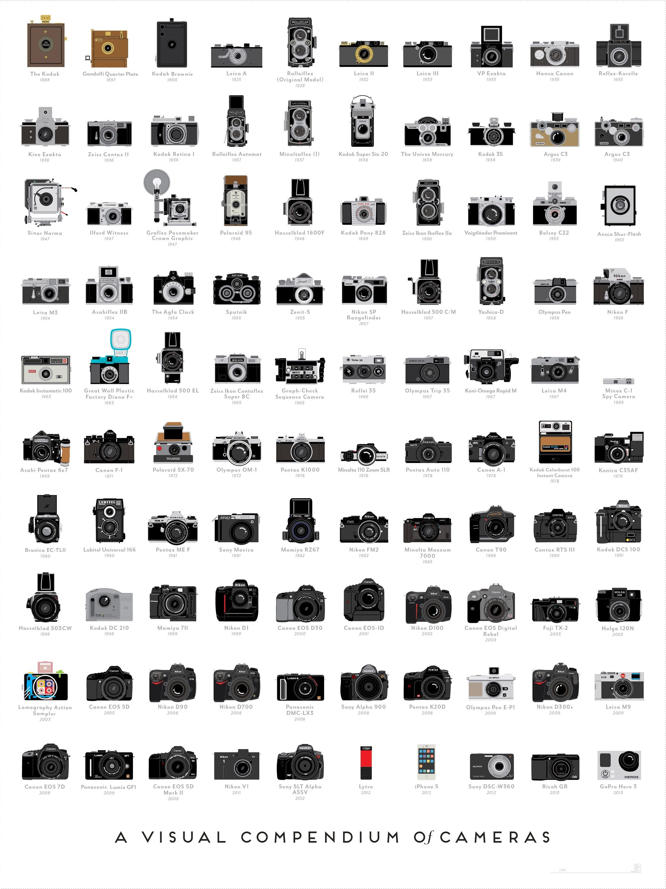 100 HistoryMaking Cameras on One Poster  Mental Floss