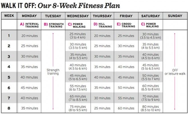 Shape Up Your Body For Spring With This Eight Week Fitness Plan