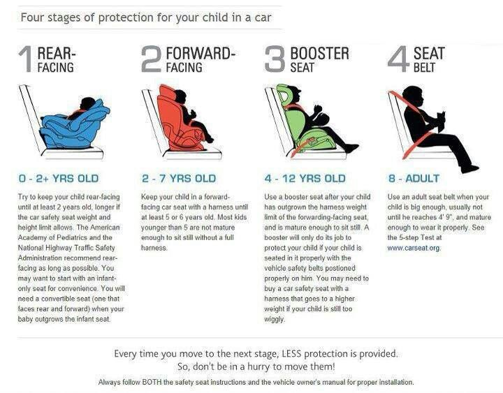 Child Car Seat Laws Texas Front Seat