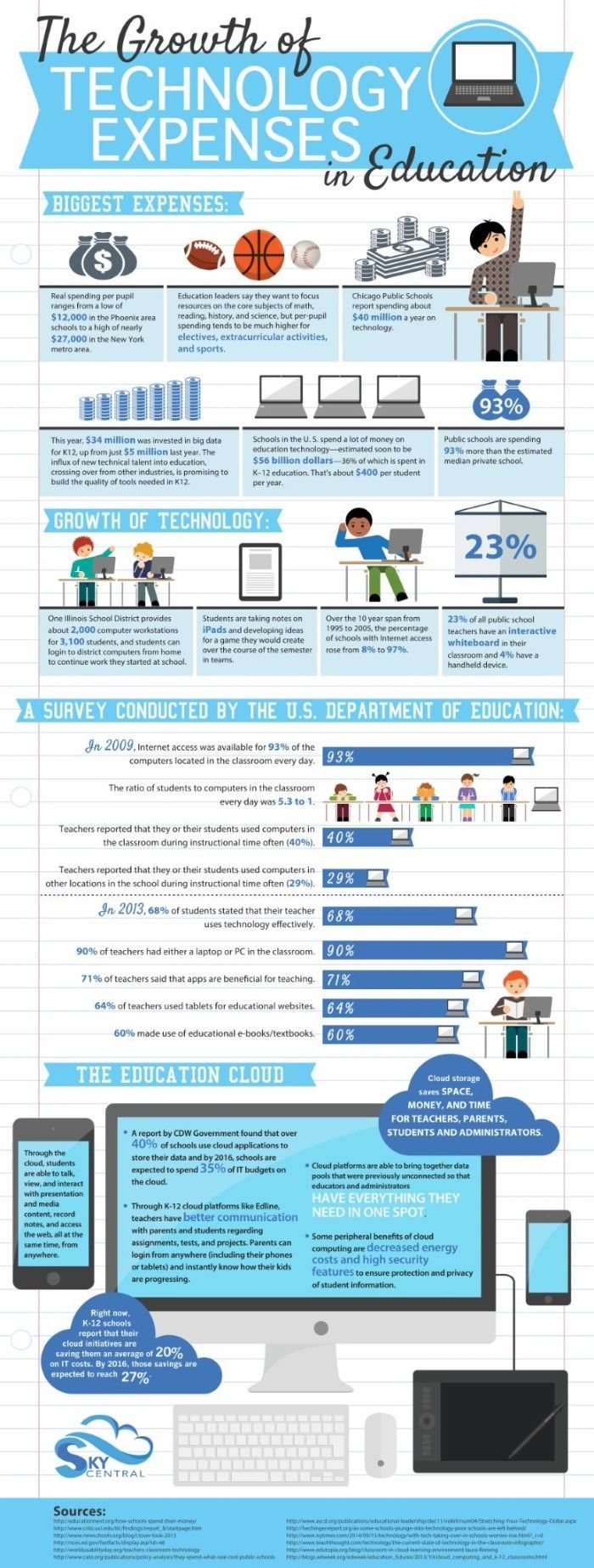 The Growth of Technology Expenses in Education #infographic