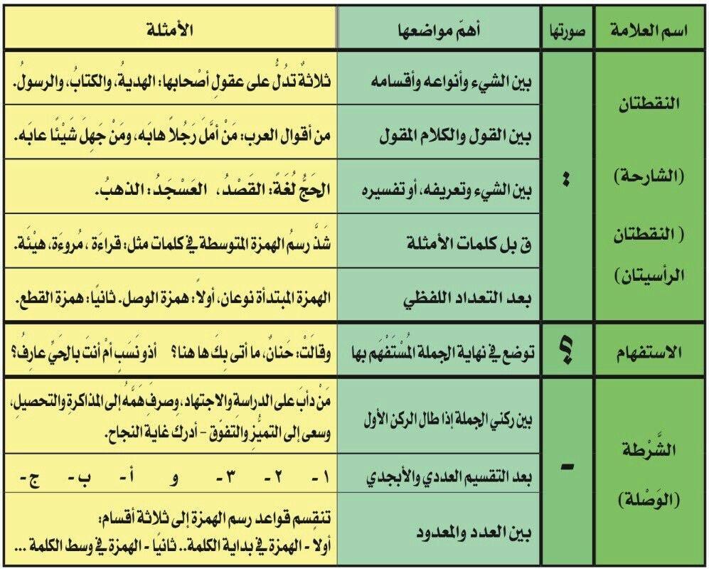 علامات الترقيم 2 Arabic Quotes Education Quotes