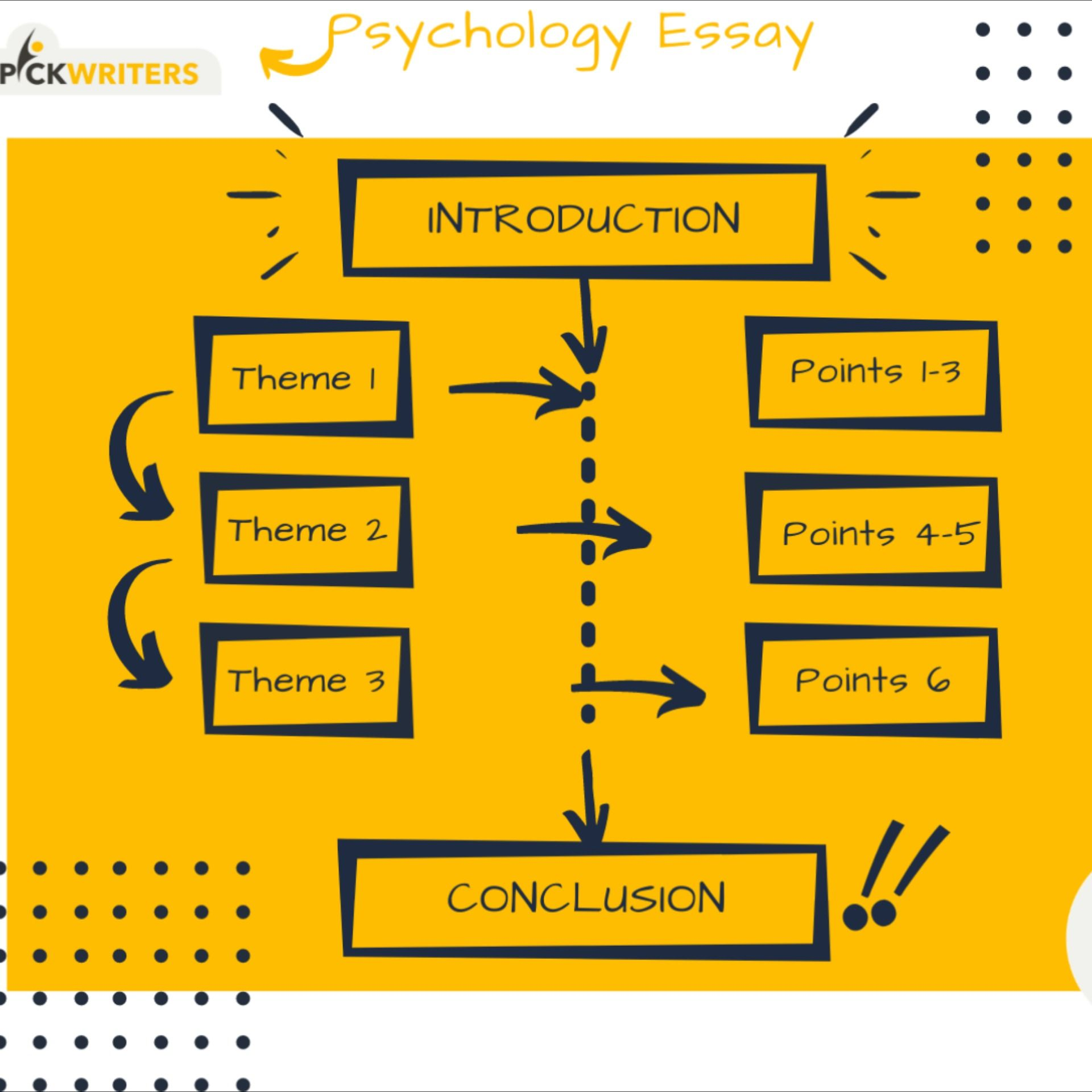 Psychology Essay Writing Structure How To Write A In 2020