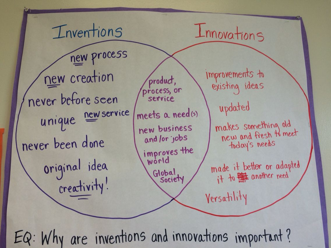 Inventions vs Innovations & why are they important