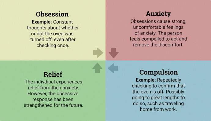 depression and ocd treatment