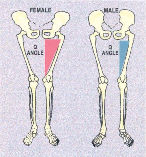 Knee Pain - Q Angles