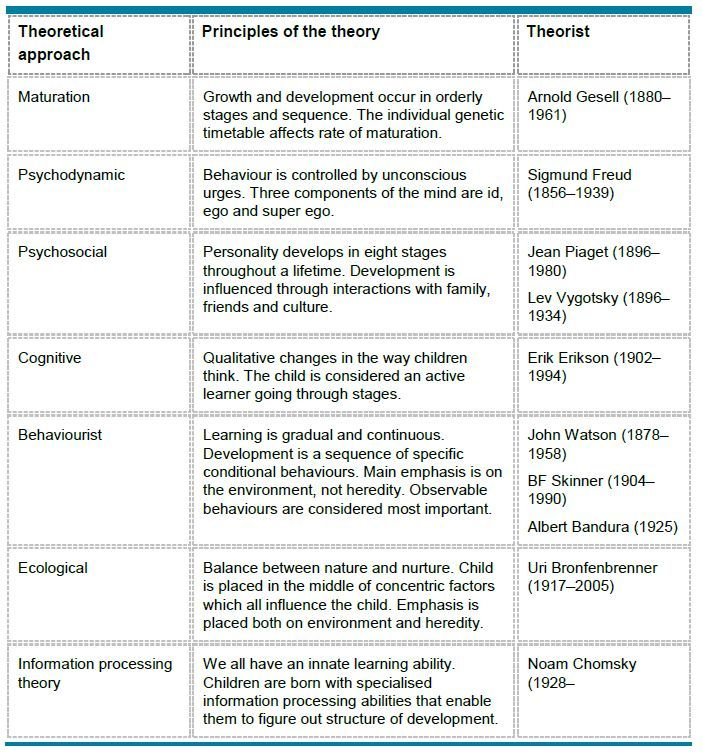 philosophy and education comparison chart of Comparison among froebel,  as well as several educational philosophies which are the basis of many preschool and early education methods  the froebel philosophy.