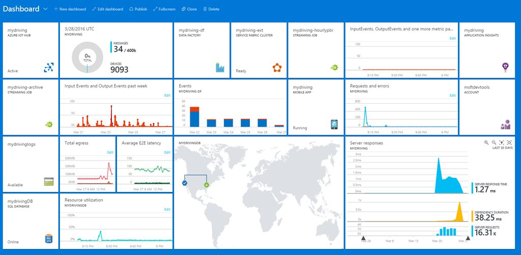 Dashboard Iot, User interface, Azure