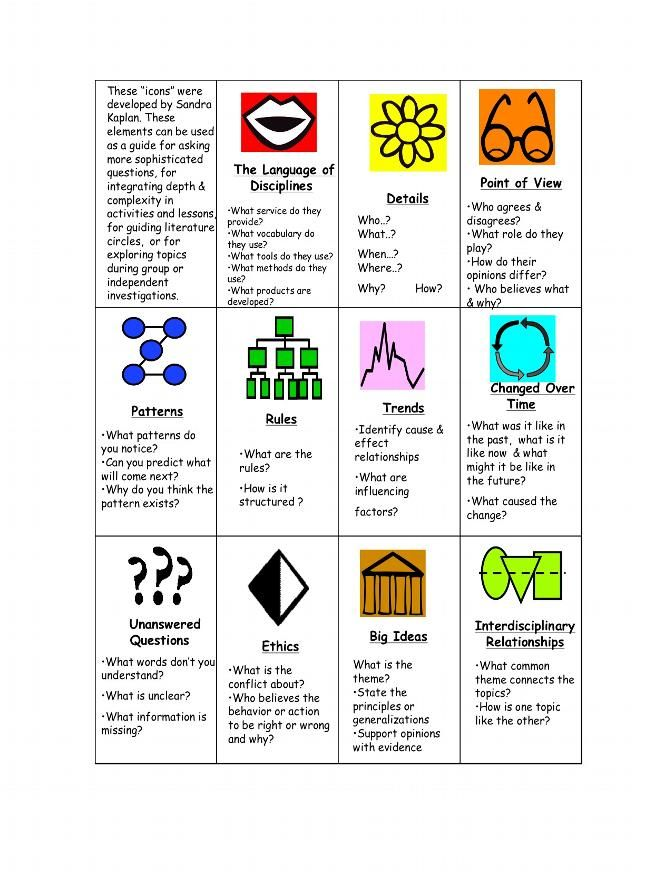 Want To Make Gifted Education More >> Kaplan Icons Depth And Complexity Depth Of Knowledge