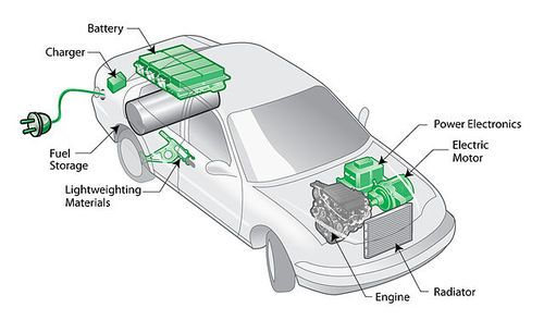 How Electric Cars Work Google Search