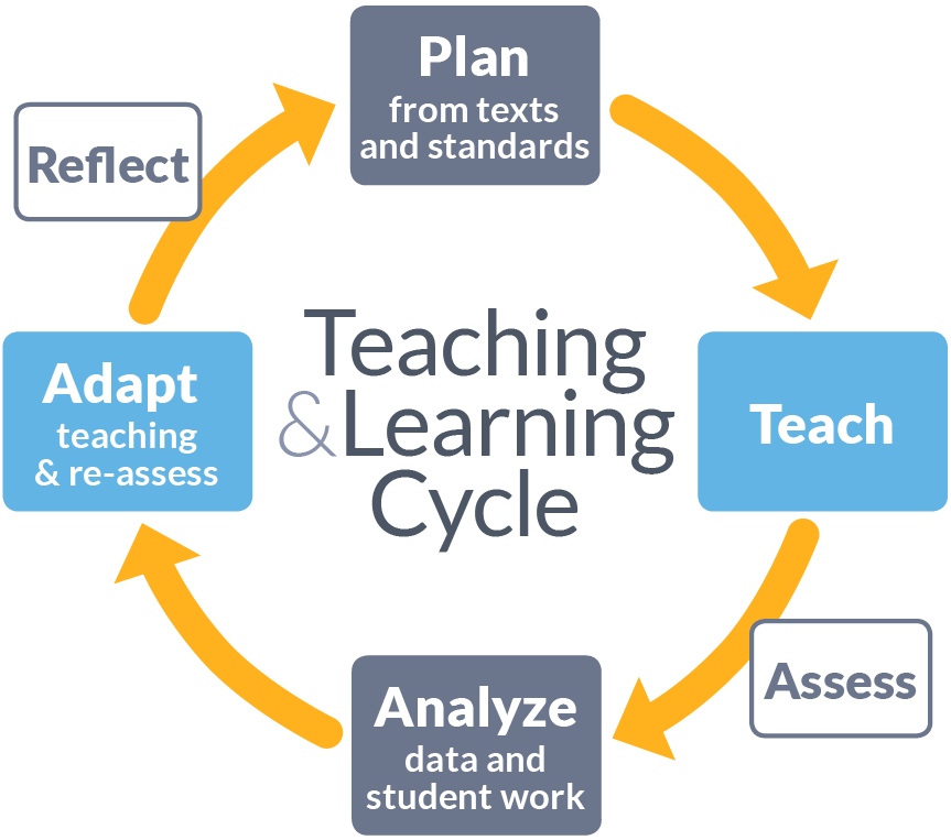 Image result for teaching and learning cycle