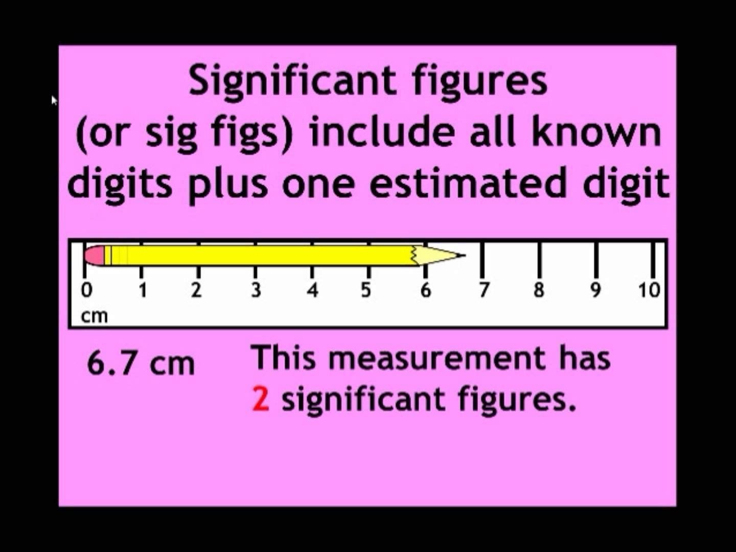 Youtube Video Lesson Precision Accuracy Measurements