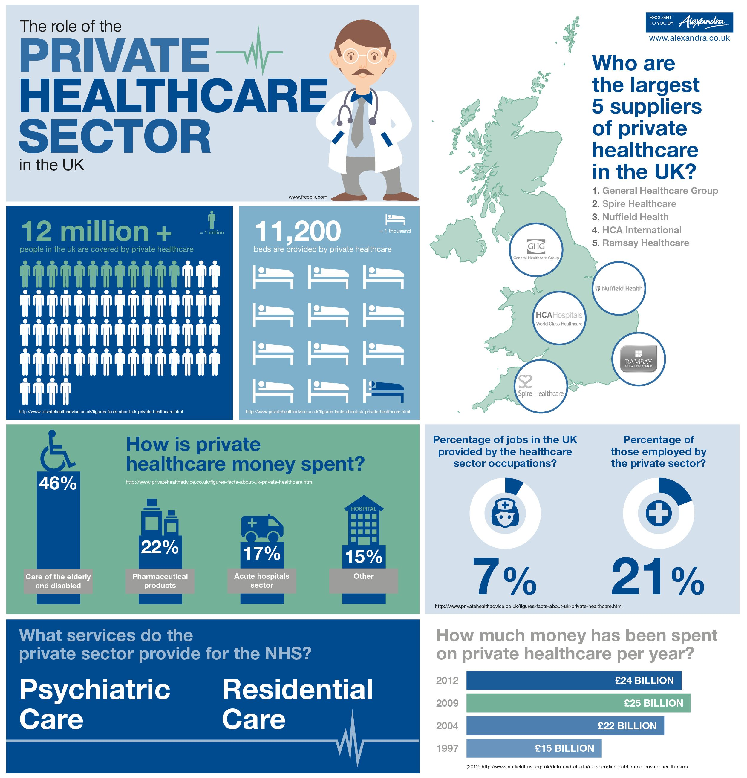 BUPA Health Insurance UK; Bupa Private Health Insurance