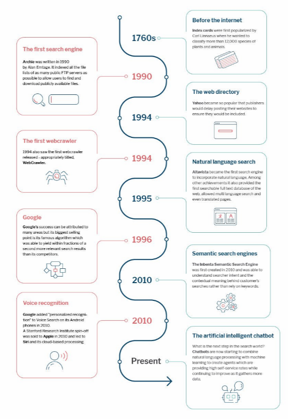 The #History of the Search Engine from Index Cards to AI