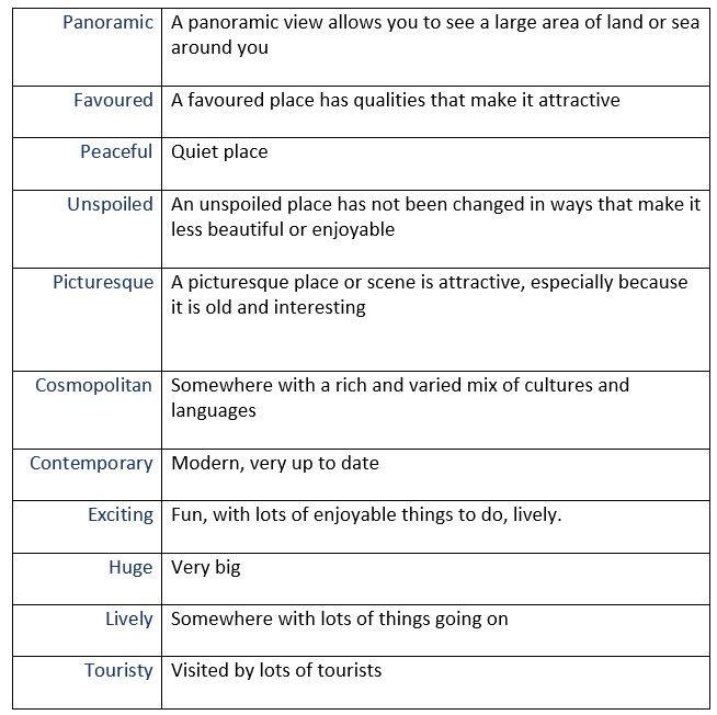 Describing places vocabulary - learn English,vocabulary ...