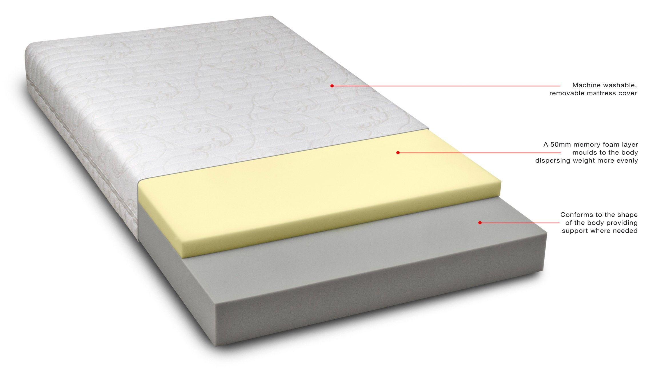 restonic bed mattress evaluations all about mattresses pinterest