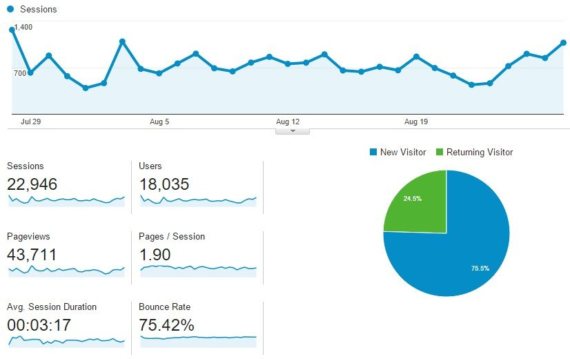 Google Analytics is the go-to tool when it comes to knowing everything's that happening in your site.