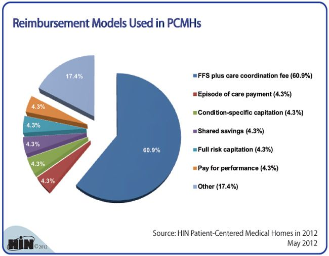 Which Reimbursement Models Are Funding The Medical Home